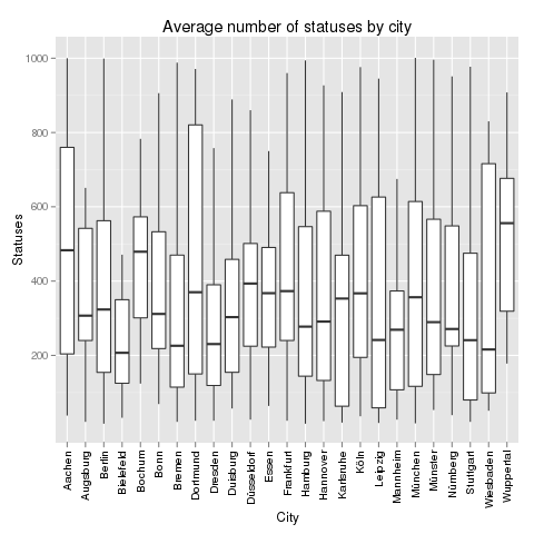 Average number of statuses by city