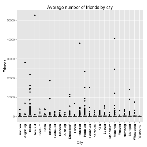 Average number of friends by city