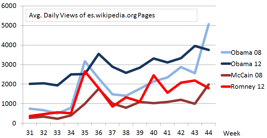 Wikipedia beautiful data the daily views of obamas spanish wikipedia page have been constantly higher than four years ago while the repubican candidates would at least at the ccuart Choice Image