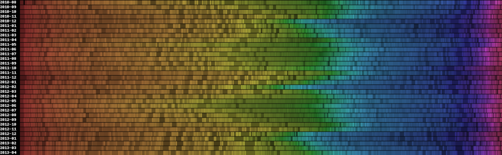 Color values of Flickr images from Germany
