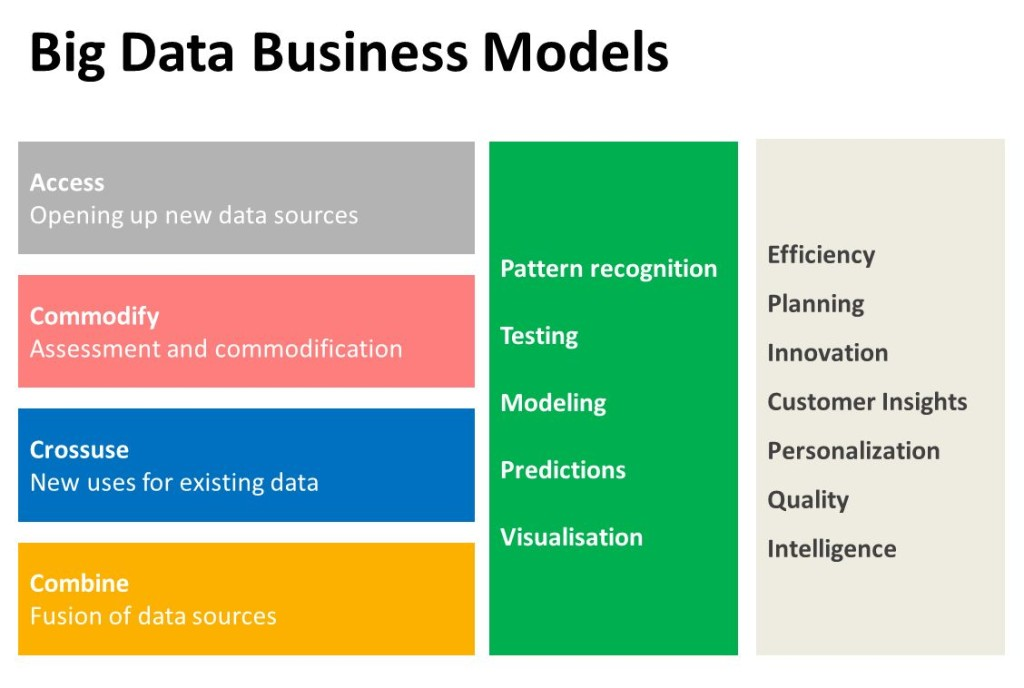 Big Data Business Models
