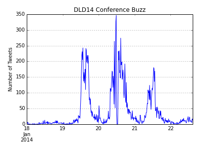 Twitter Buzz for #DLD14