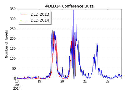 DLD14_Buzz_Comp_Comparison