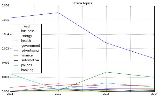 Strata_Fields