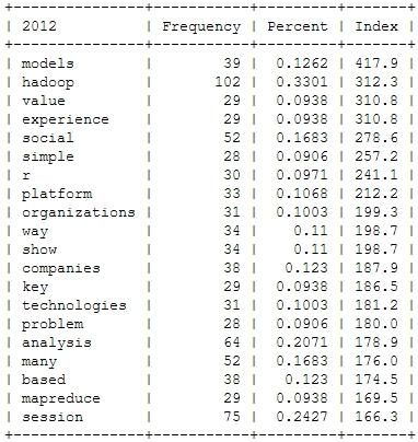 Strata_Trends_2012