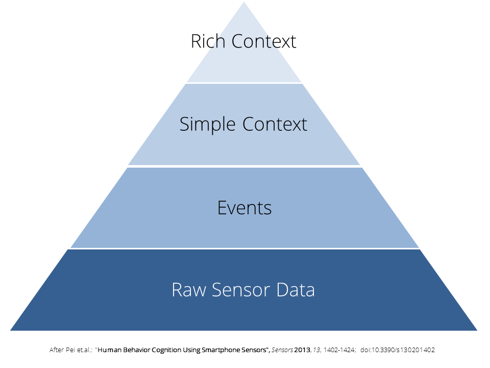 Data Storytelling: Stepwise Abstraction from Raw Data