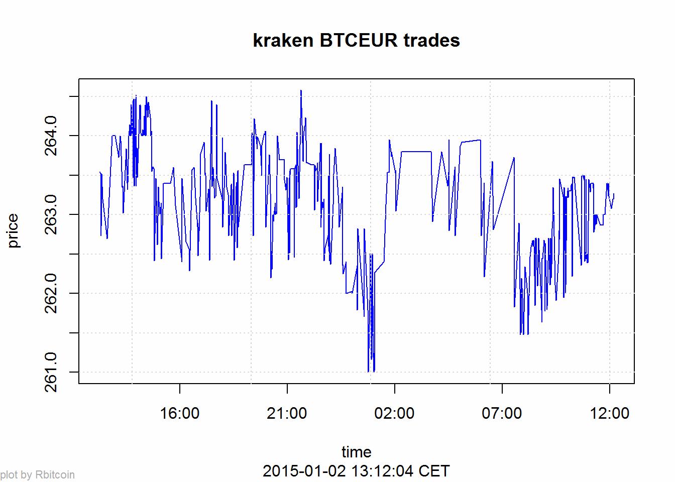 Program a bitcoin miner