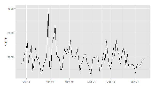 Anomaly Detection with Wikipedia Page View Data – Beautiful Data